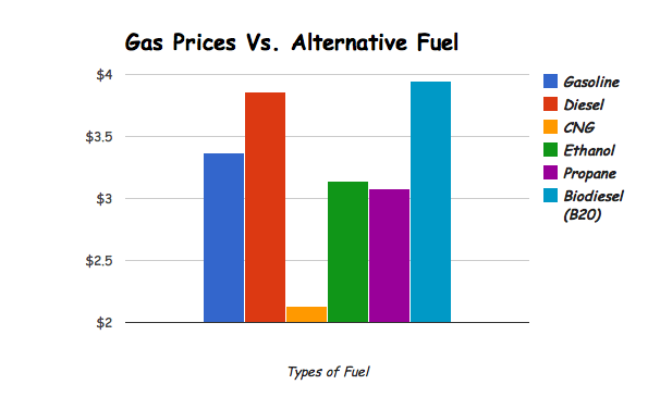 Low Gas Prices >> Alternative Fuels Vs. Gas Prices - Alterna-Oil--The Solution to Foreign Oil Dependence